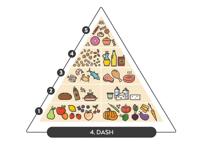 piramide-alimentar-dash_0